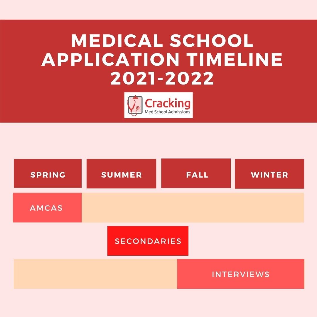 Medical School Application Timeline 2021 - 2022