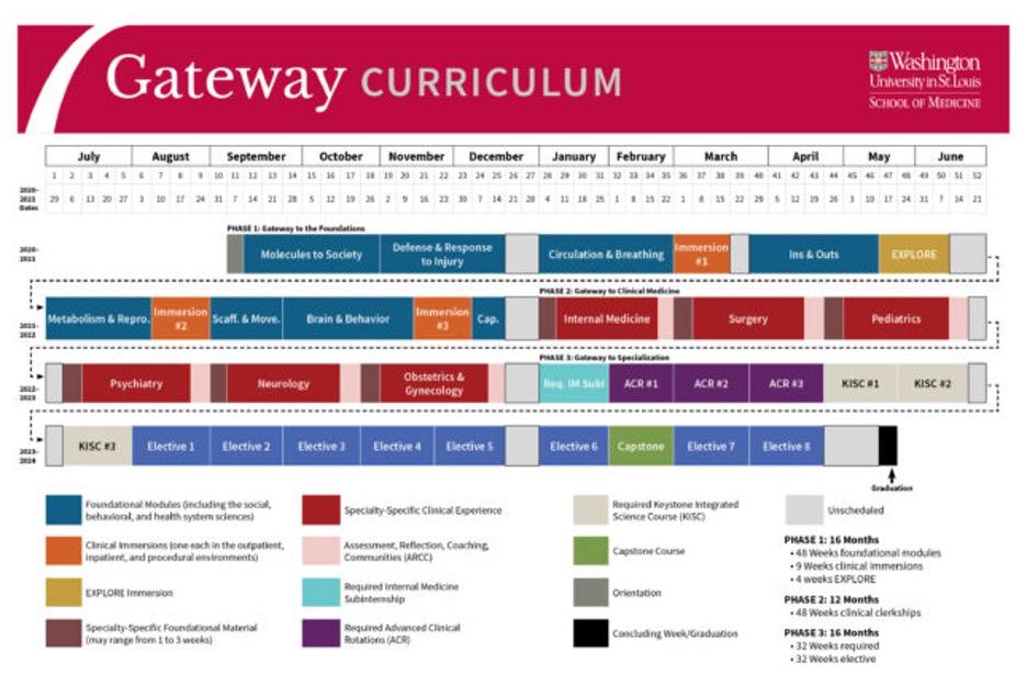 Washington University Medical School Curriculum